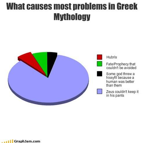 What Causes Most Problems In Greek Mythology Nicola